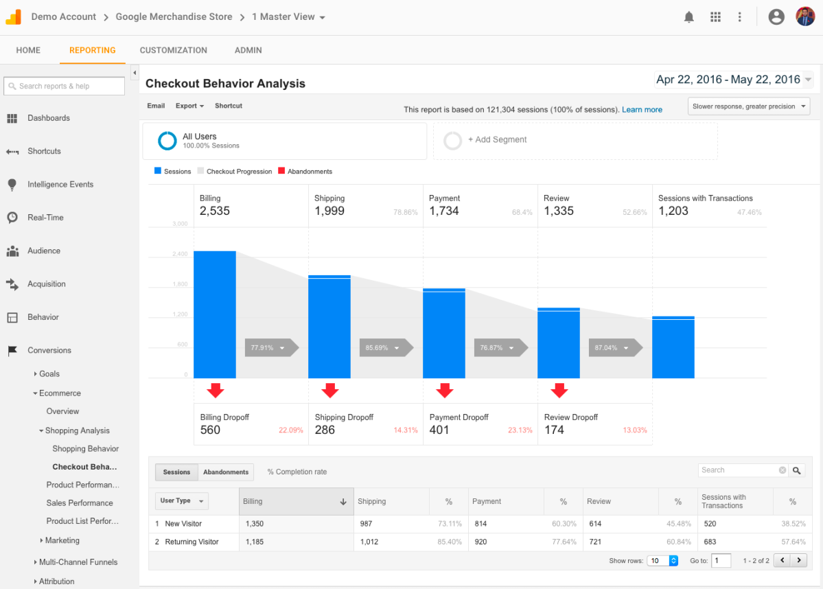 Google Analytics Demo Account